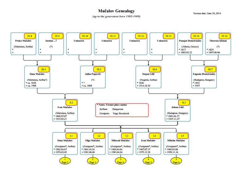 Mučalov family tree